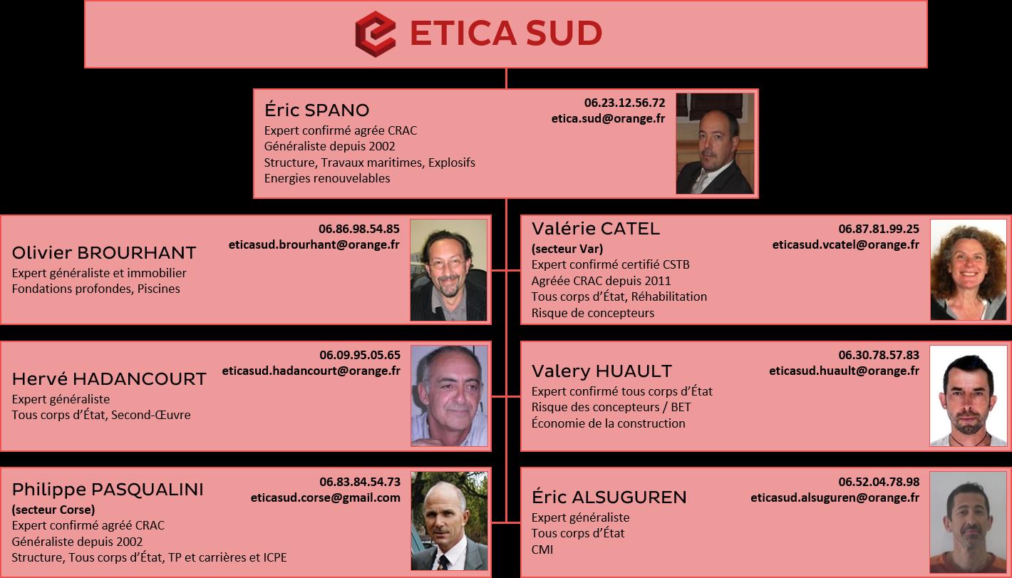 Organigramme ETICA SUD
