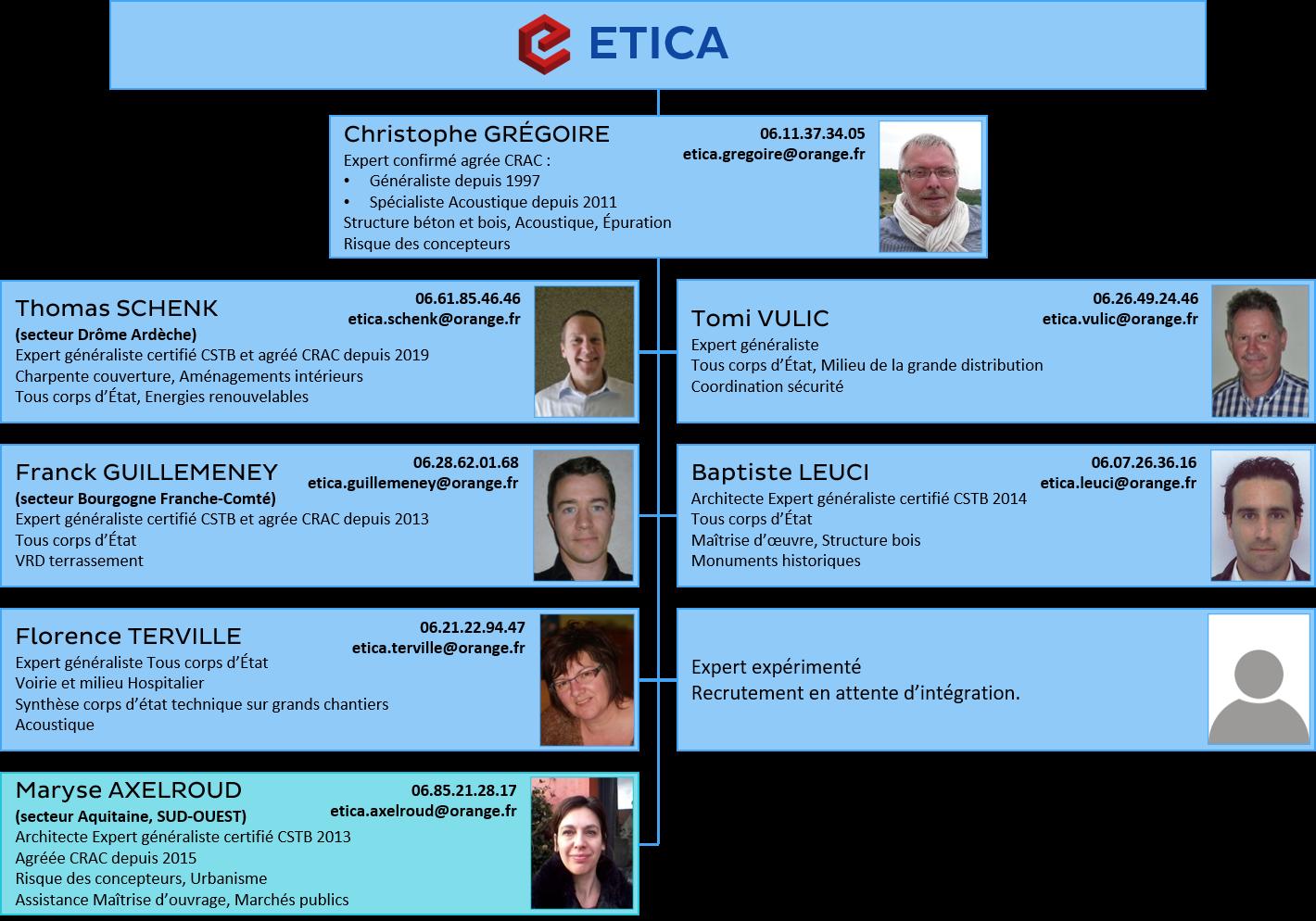 Organigramme ETICA