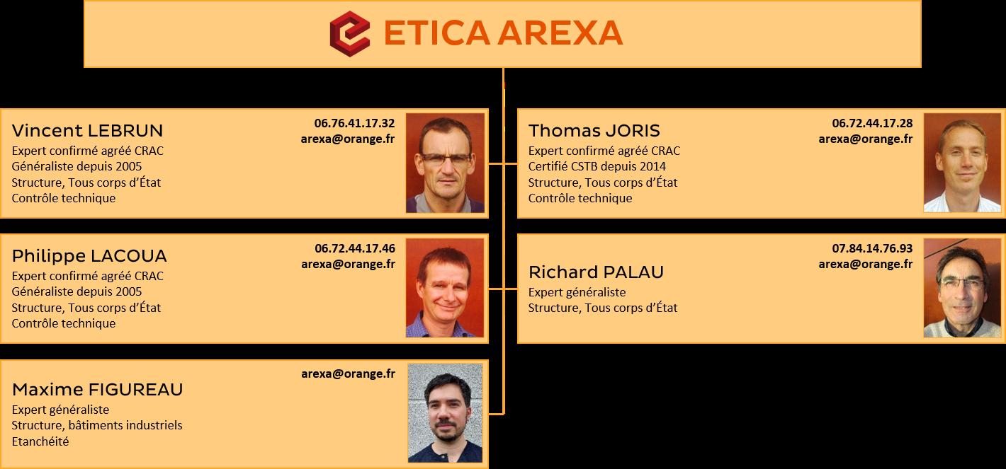 Organigramme ETICA AREXA